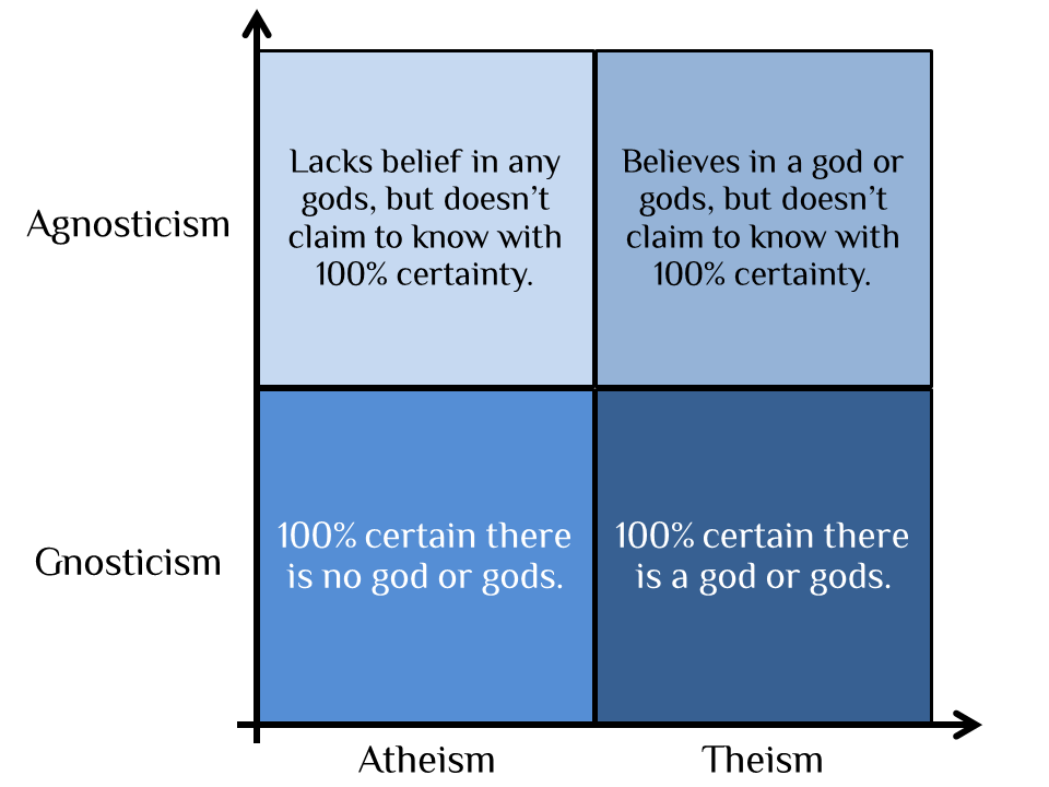 Atheism vs Agnoticism