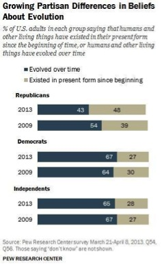 Growing Partisan Differences in Beliefs About Evolution