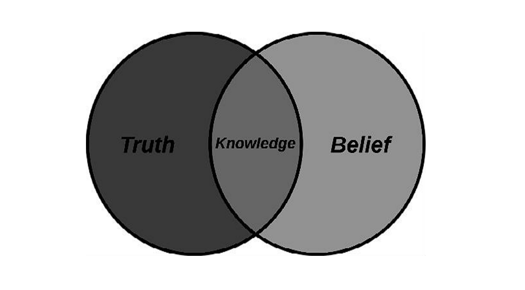 Truth Knowledge Belief