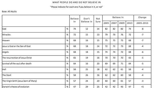 What People Do and Do Not Believe In