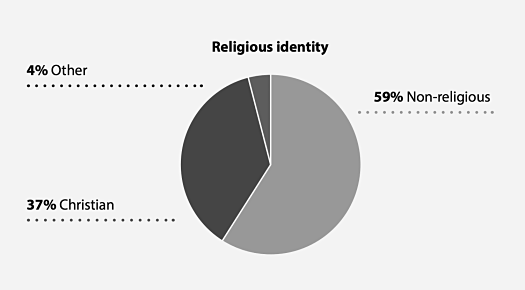 according to the last scottish census in 2011 54 of the population of scotland stated their religion as christian a decrease of 11 percentage points