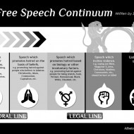 The Free Speech Continuum